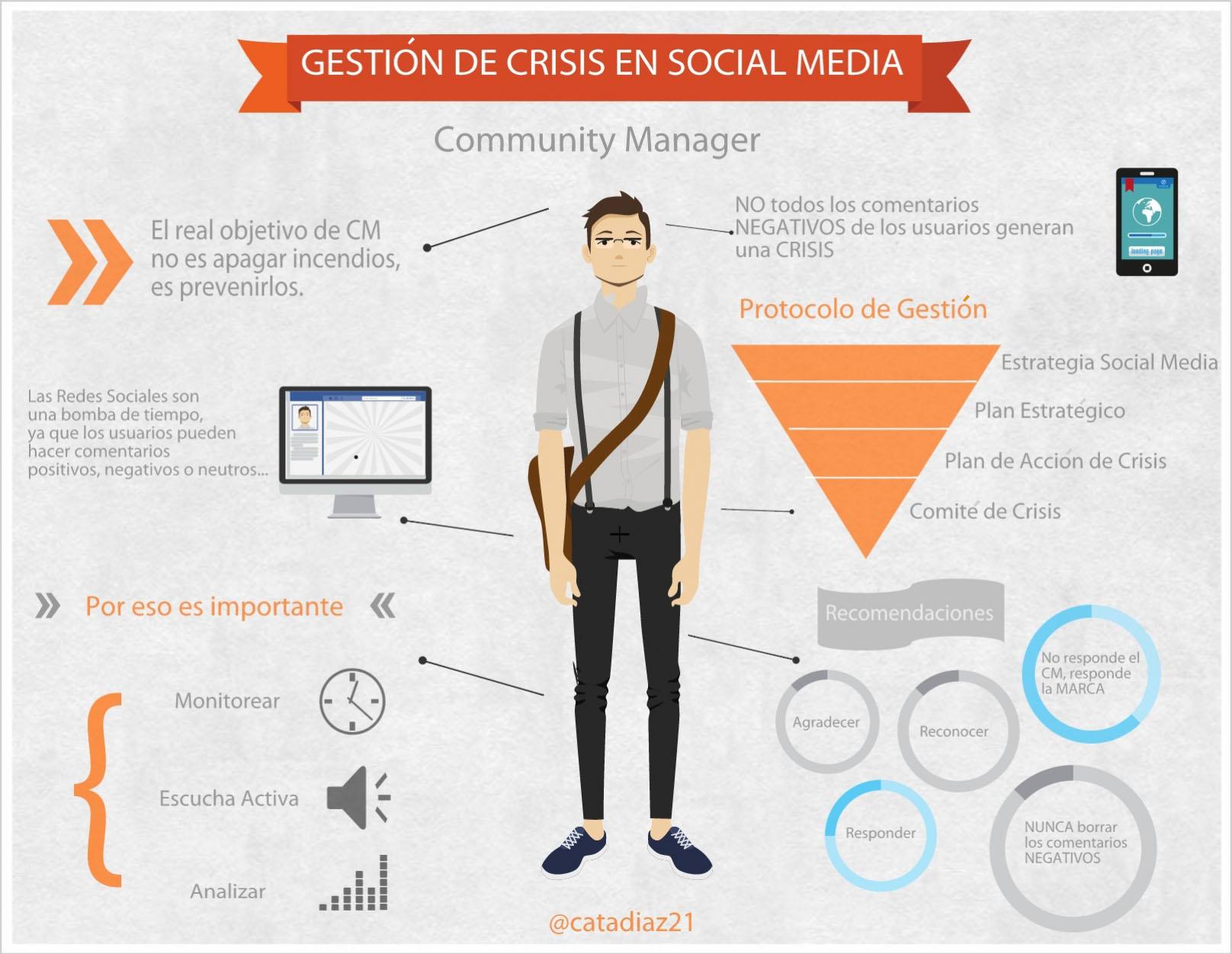 gestion-crisis-social-media
